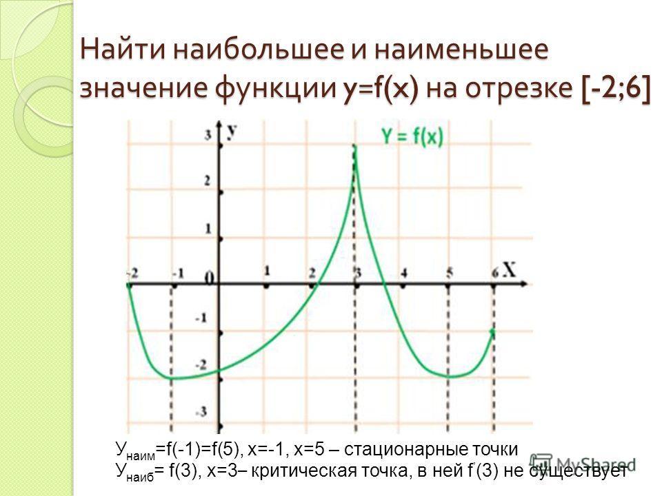 Найти наибольшее и наименьшее значение функции y=f(x) на отрезке [-2;6] У наим =f(-1)=f(5), x=-1, x=5 – стационарные точки У наиб = f(3), х=3 – критическая точка, в ней f (3) не существует