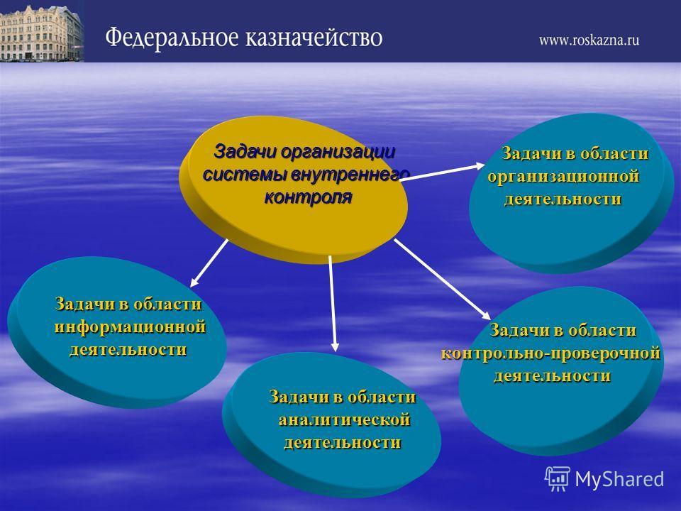 Задачи организации системы внутреннего контроля контроля Задачи в области информационной информационнойдеятельности Задачи в области аналитической аналитическойдеятельности Задачи в области Задачи в областиконтрольно-проверочной деятельности деятельн