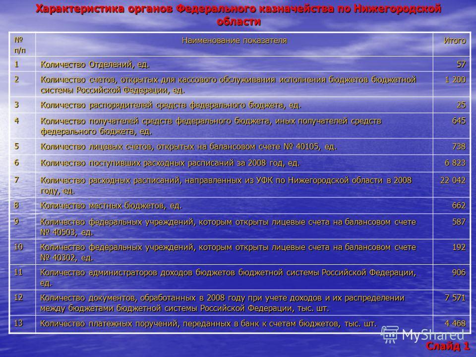 п/п Наименование показателя Итого 1 Количество Отделений, ед. 57 2 Количество счетов, открытых для кассового обслуживания исполнения бюджетов бюджетной системы Российской Федерации, ед. 1 200 3 Количество распорядителей средств федерального бюджета,