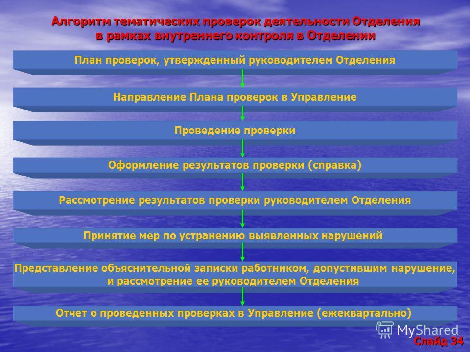 План проверок, утвержденный руководителем Отделения Направление Плана проверок в Управление Проведение проверки Оформление результатов проверки (справка) Рассмотрение результатов проверки руководителем Отделения Принятие мер по устранению выявленных