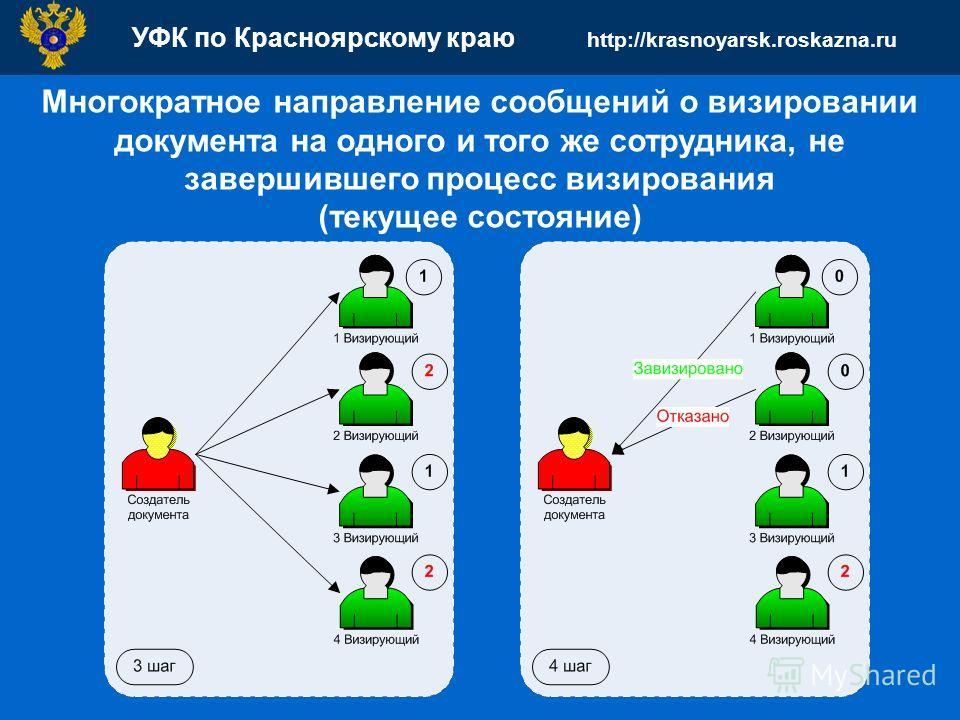 УФК по Красноярскому краю http://krasnoyarsk.roskazna.ru Многократное направление сообщений о визировании документа на одного и того же сотрудника, не завершившего процесс визирования (текущее состояние)