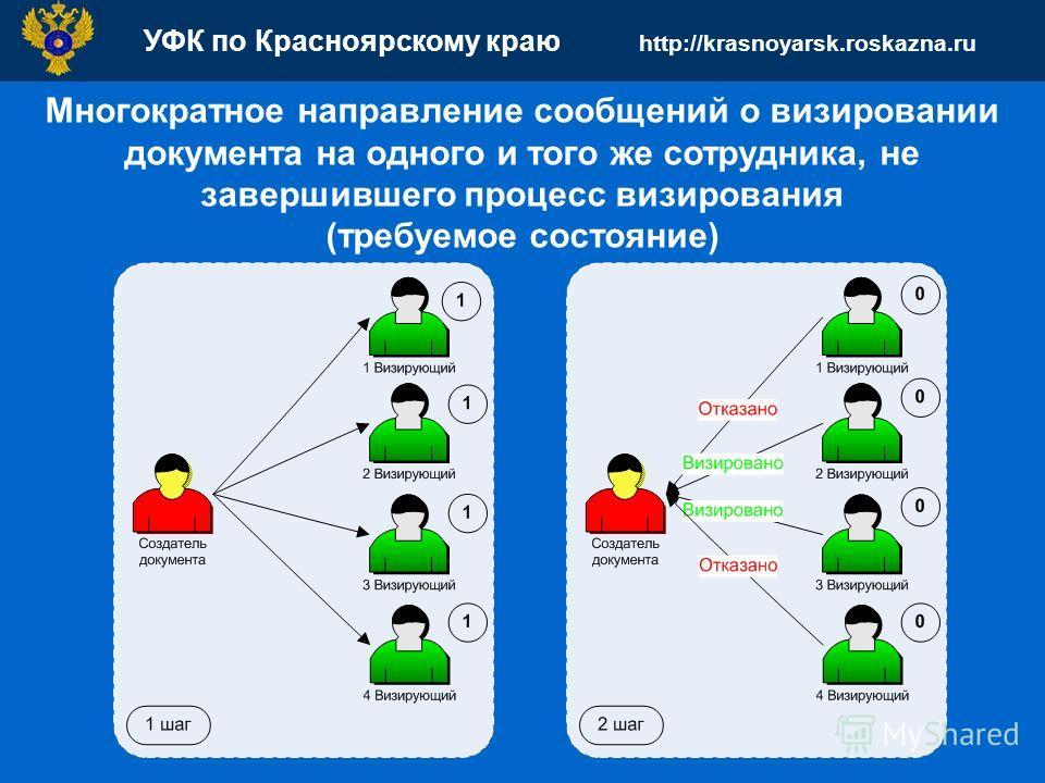 УФК по Красноярскому краю http://krasnoyarsk.roskazna.ru Многократное направление сообщений о визировании документа на одного и того же сотрудника, не завершившего процесс визирования (требуемое состояние)