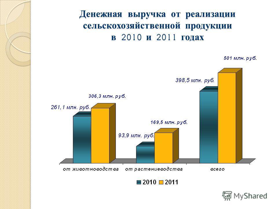 Денежная выручка от реализации сельскохозяйственной продукции в 2010 и 2011 годах