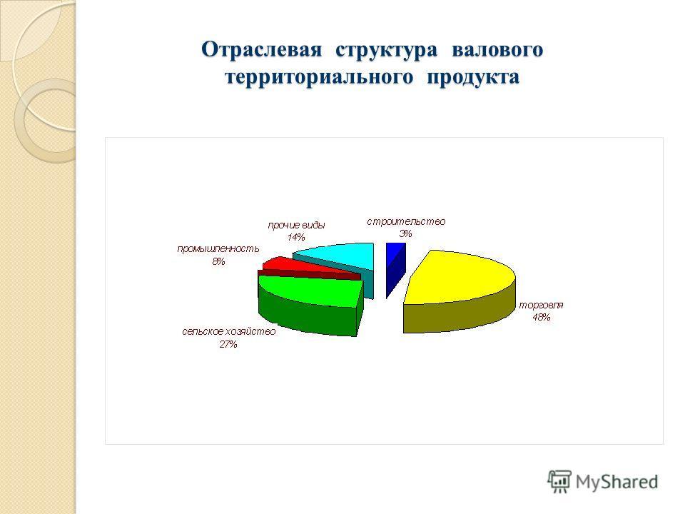 Отраслевая структура валового территориального продукта