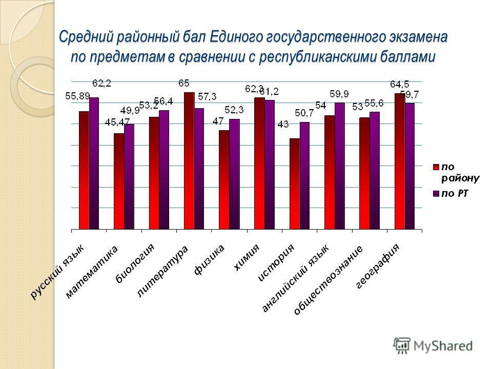 Средний районный бал Единого государственного экзамена по предметам в сравнении с республиканскими баллами