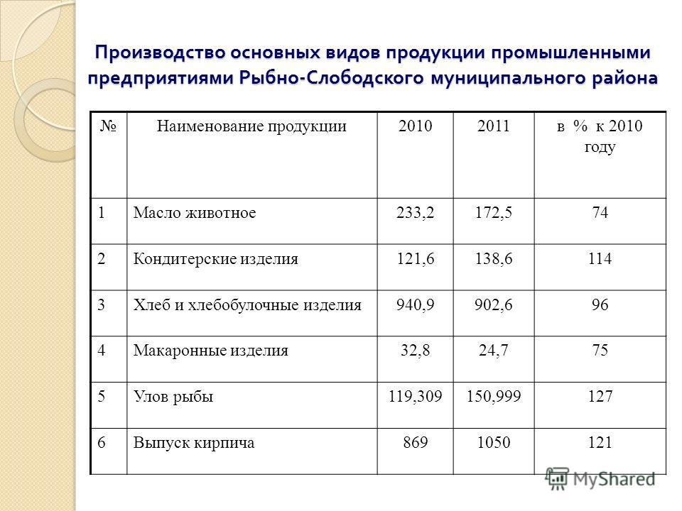 Производство основных видов продукции промышленными предприятиями Рыбно - Слободского муниципального района Наименование продукции20102011в % к 2010 году 1Масло животное233,2172,574 2Кондитерские изделия121,6138,6114 3Хлеб и хлебобулочные изделия940,