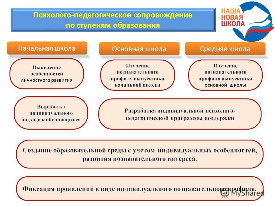 Психолого-педагогическое сопровождение по ступеням образования Начальная школа Основная школаСредняя школа