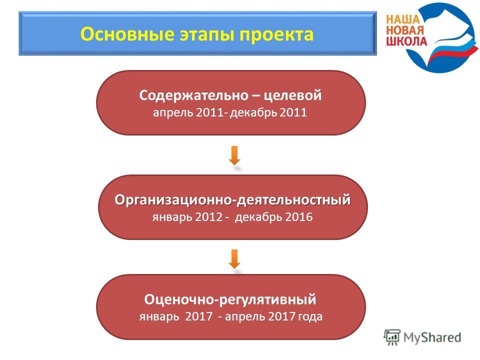 Основные этапы проекта Содержательно – целевой апрель 2011- декабрь 2011 Организационно-деятельностный Организационно-деятельностный январь 2012 - декабрь 2016 Оценочно-регулятивный январь 2017 - апрель 2017 года
