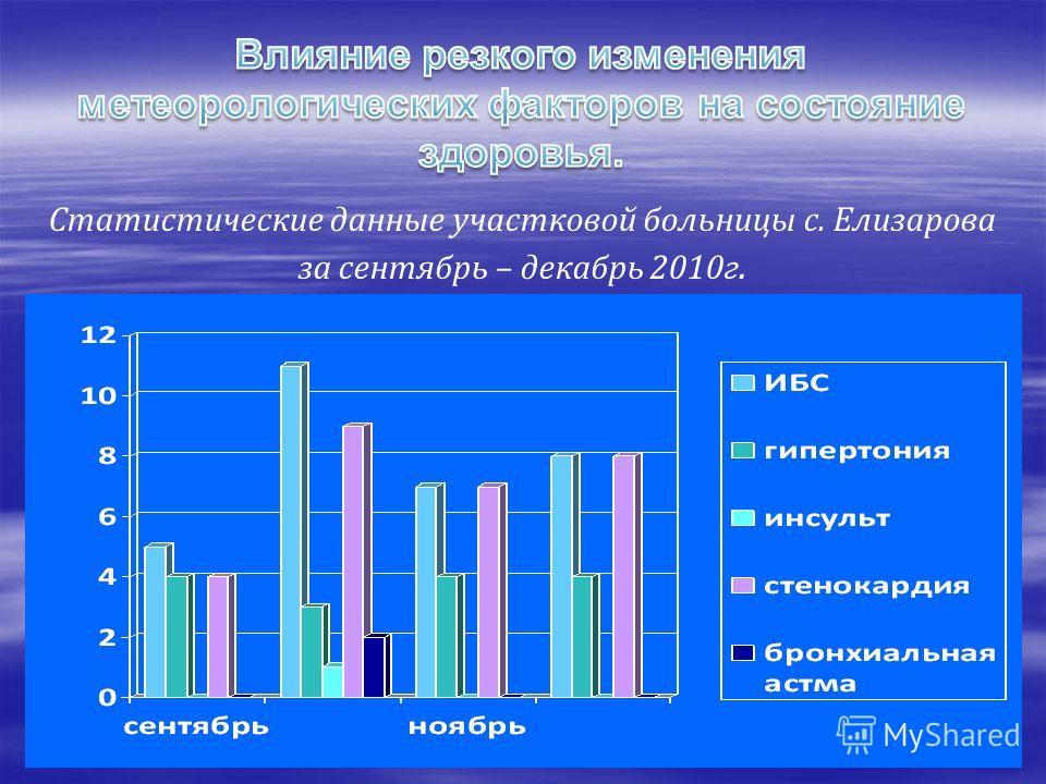 Статистические данные участковой больницы с. Елизарова за сентябрь – декабрь 2010г.