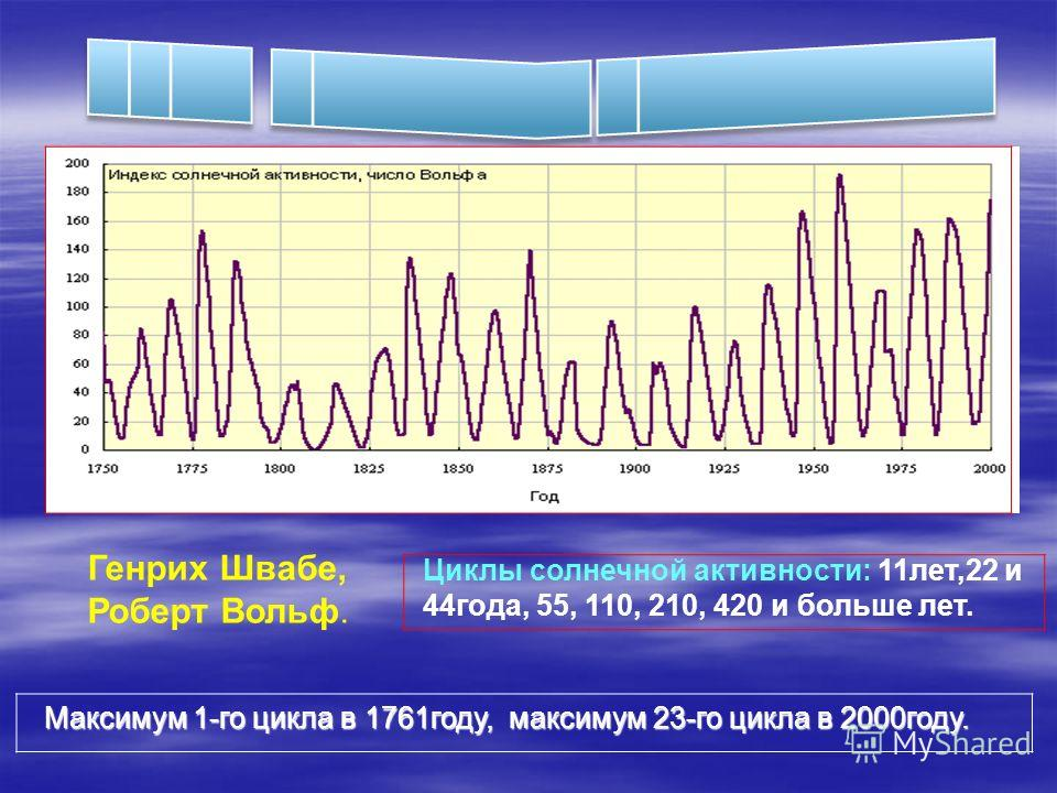 Генрих Швабе, Роберт Вольф. Циклы солнечной активности: 11лет,22 и 44года, 55, 110, 210, 420 и больше лет. Максимум 1-го цикла в 1761году, максимум 23-го цикла в 2000году. Максимум 1-го цикла в 1761году, максимум 23-го цикла в 2000году.