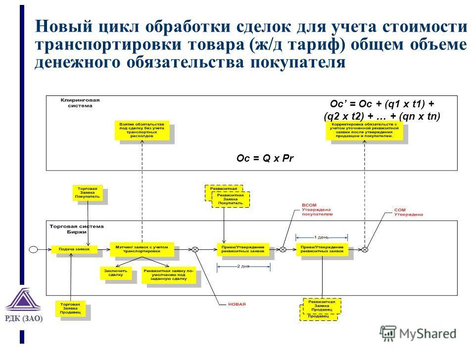 РДК (ЗАО) Новый цикл обработки сделок для учета стоимости транспортировки товара (ж/д тариф) общем объеме денежного обязательства покупателя Ос = Ос + (q1 x t1) + (q2 x t2) + … + (qn x tn) Ос = Q x Pr