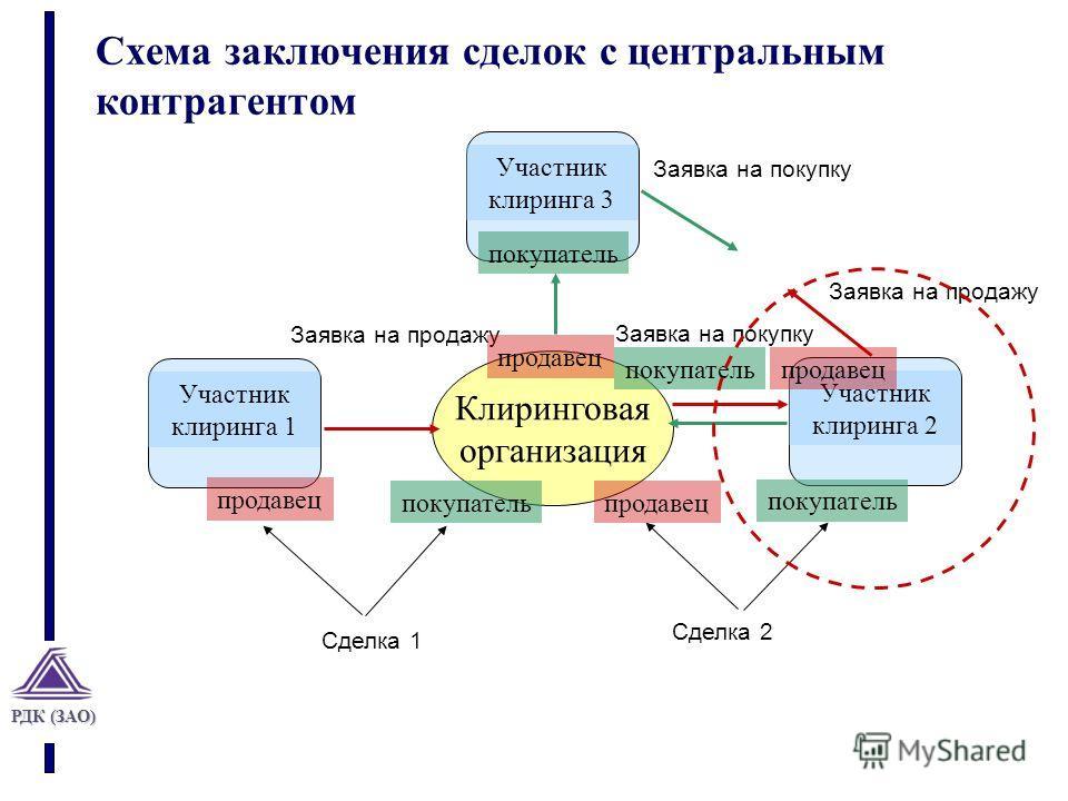 РДК (ЗАО) Схема заключения