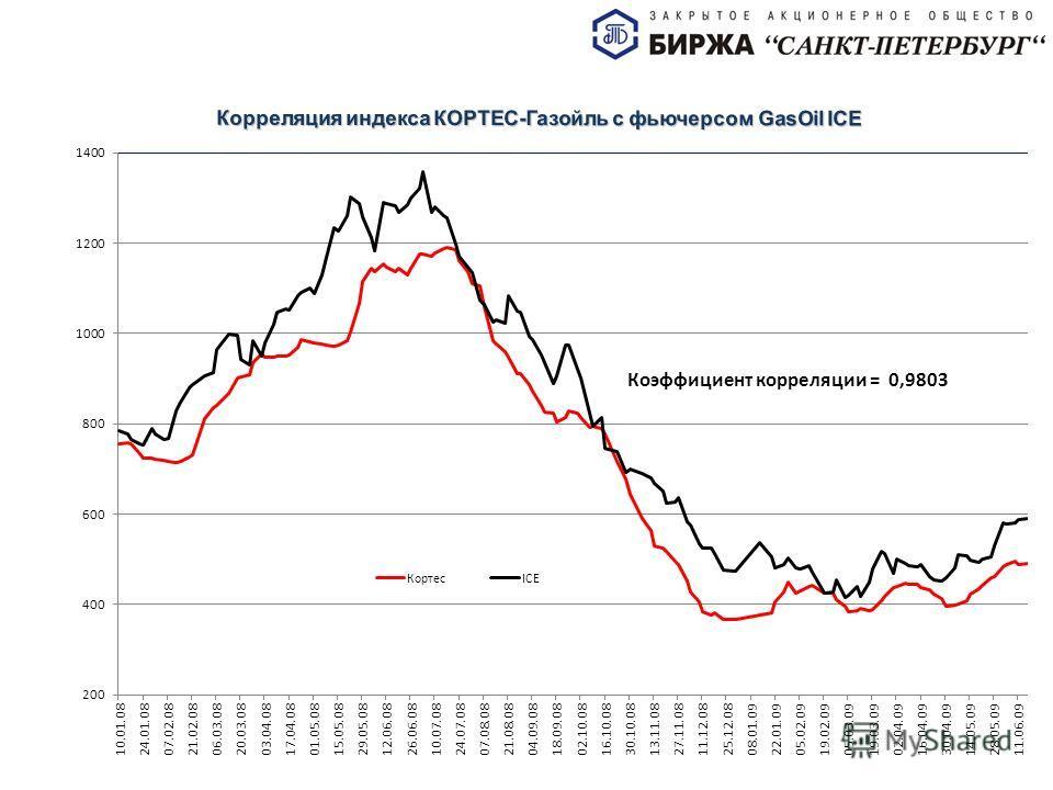 Корреляция индекса КОРТЕС-Газойль с фьючерсом GasOil ICE