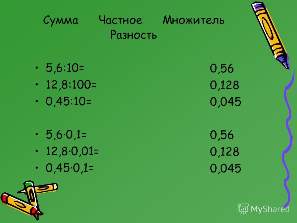 Сумма Частное Множитель Разность 5,6:10= 12,8:100= 0,45:10= 5,6·0,1= 12,8·0,01= 0,45·0,1= 0,56 0,128 0,045 0,56 0,128 0,045