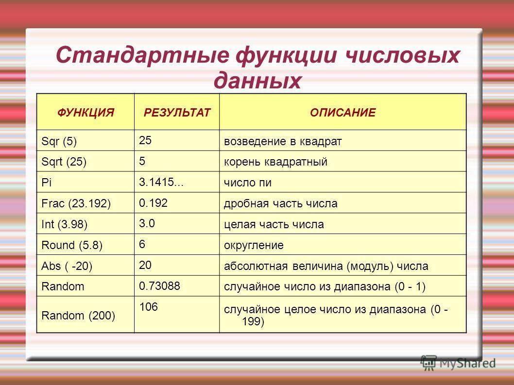 Стандартные функции числовых данных ФУНКЦИЯРЕЗУЛЬТАТОПИСАНИЕ Sqr (5) 25 возведение в квадрат Sqrt (25) 5 корень квадратный Pi 3.1415... число пи Frac (23.192) 0.192 дробная часть числа Int (3.98) 3.0 целая часть числа Round (5.8) 6 округление Abs ( -