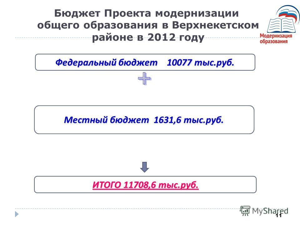 11 Бюджет Проекта модернизации общего образования в Верхнекетском районе в 2012 году Федеральный бюджет 10077 тыс.руб. Местный бюджет 1631,6 тыс.руб. ИТОГО 11708,6 тыс.руб. ИТОГО 11708,6 тыс.руб.