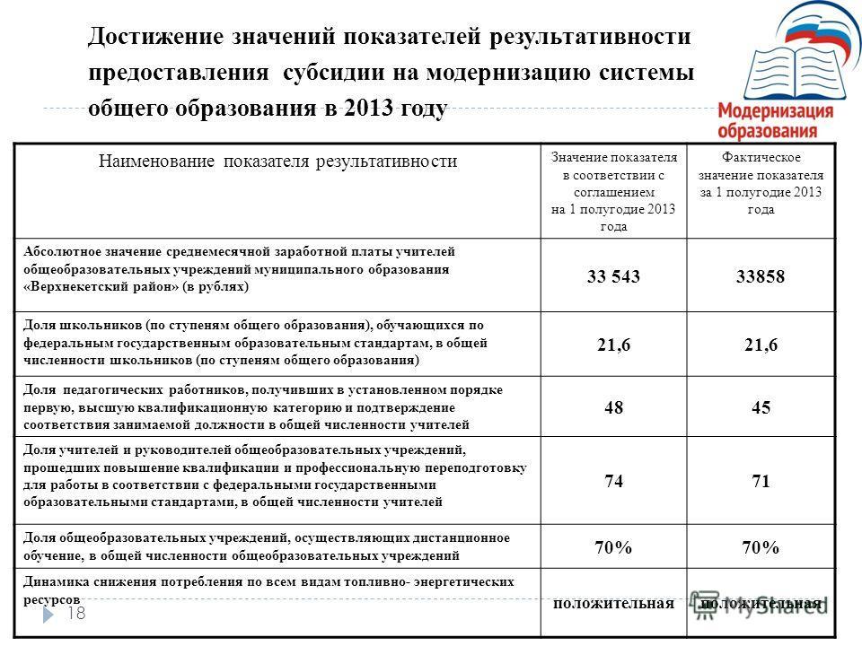 18 Достижение значений показателей результативности предоставления субсидии на модернизацию системы общего образования в 2013 году Наименование показателя результативности Значение показателя в соответствии с соглашением на 1 полугодие 2013 года Факт