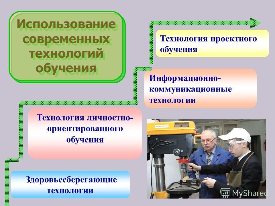 Информационно- коммуникационные технологии Технология проектного обучения Технология личностно- ориентированного обучения Здоровьесберегающие технологии Использование современных технологий обучения