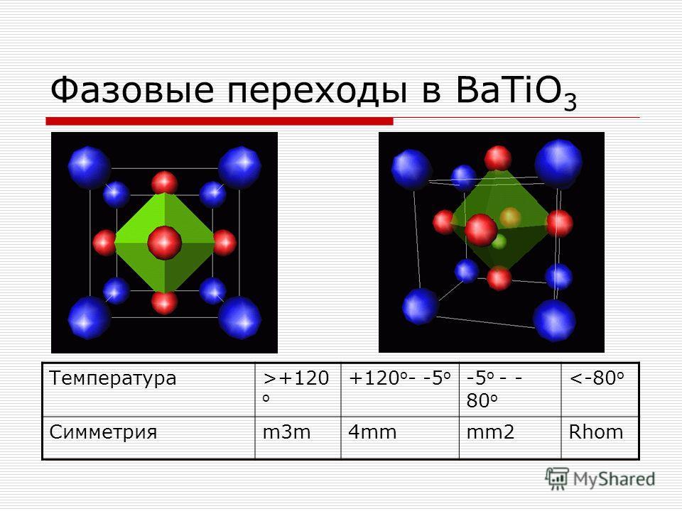 Фазовые переходы в BaTiO 3 Температура>+120 o +120 o - -5 o -5 o - - 80 o