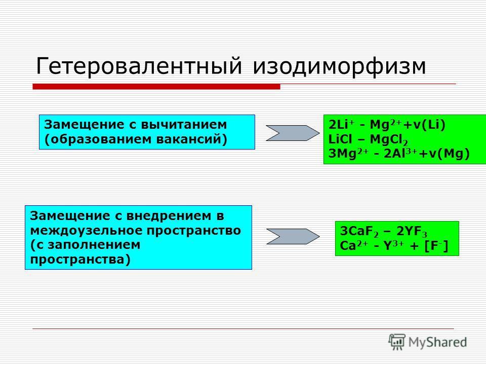 Гетеровалентный изодиморфизм Замещение с вычитанием (образованием вакансий) 2Li + - Mg 2+ +ν(Li) LiCl – MgCl 2 3Mg 2+ - 2Al 3+ +ν(Mg) Замещение c внедрением в междоузельное пространство (с заполнением пространства) 3CaF 2 – 2YF 3 Ca 2+ - Y 3+ + [F -
