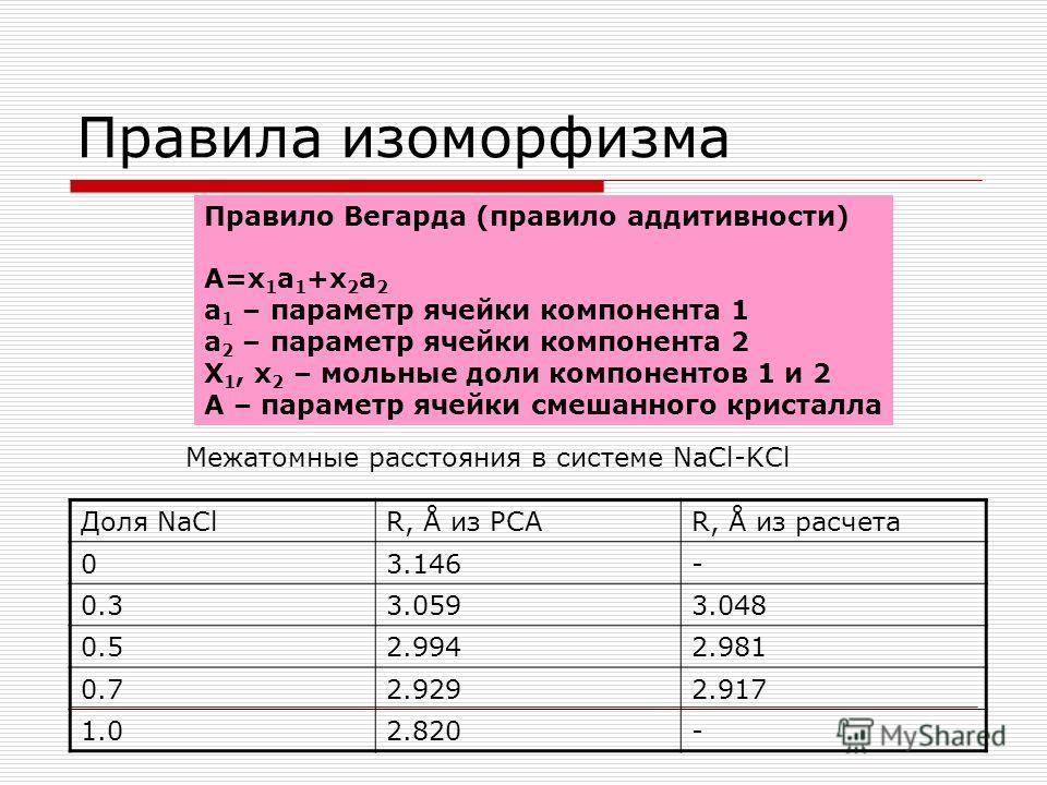 Правила изоморфизма Правило Вегарда (правило аддитивности) A=x 1 a 1 +x 2 a 2 a 1 – параметр ячейки компонента 1 a 2 – параметр ячейки компонента 2 Х 1, х 2 – мольные доли компонентов 1 и 2 А – параметр ячейки смешанного кристалла Доля NaClR, Å из РС