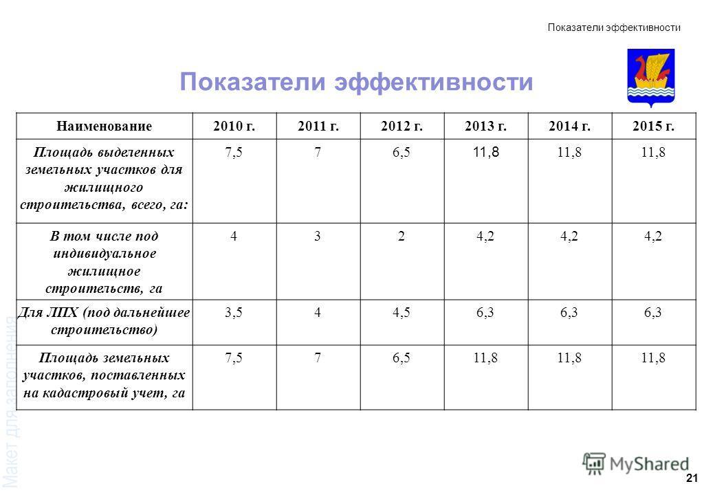 21 Показатели эффективности Наименование2010 г.2011 г.2012 г.2013 г.2014 г.2015 г. Площадь выделенных земельных участков для жилищного строительства, всего, га: 7,576,5 11,8 В том числе под индивидуальное жилищное строительств, га 4324,2 Для ЛПХ (под