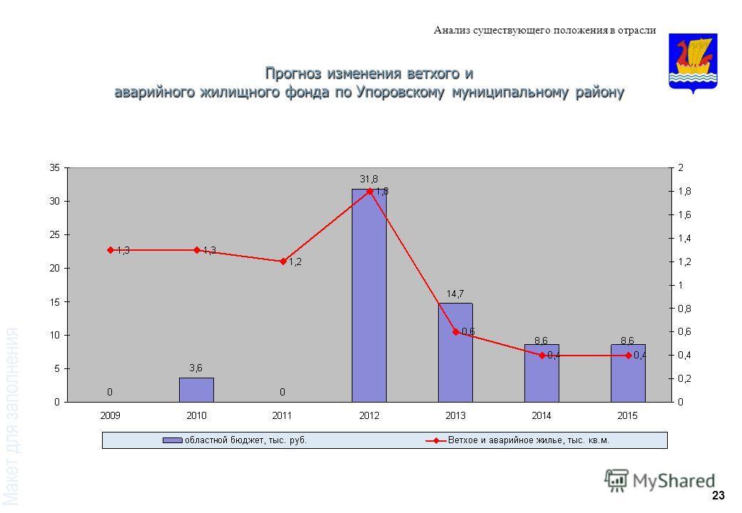 23 Анализ существующего положения в отрасли Прогноз изменения ветхого и аварийного жилищного фонда по Упоровскому муниципальному району