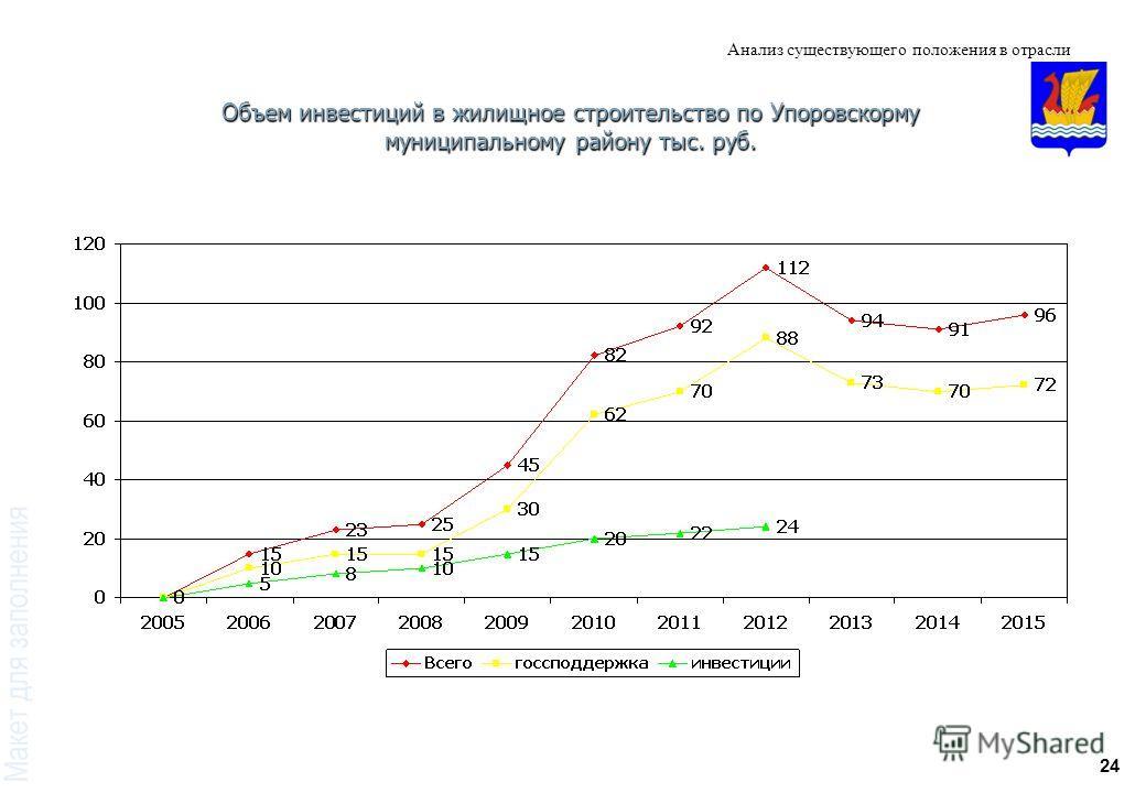 24 Анализ существующего положения в отрасли Объем инвестиций в жилищное строительство по Упоровскорму муниципальному району тыс. руб.