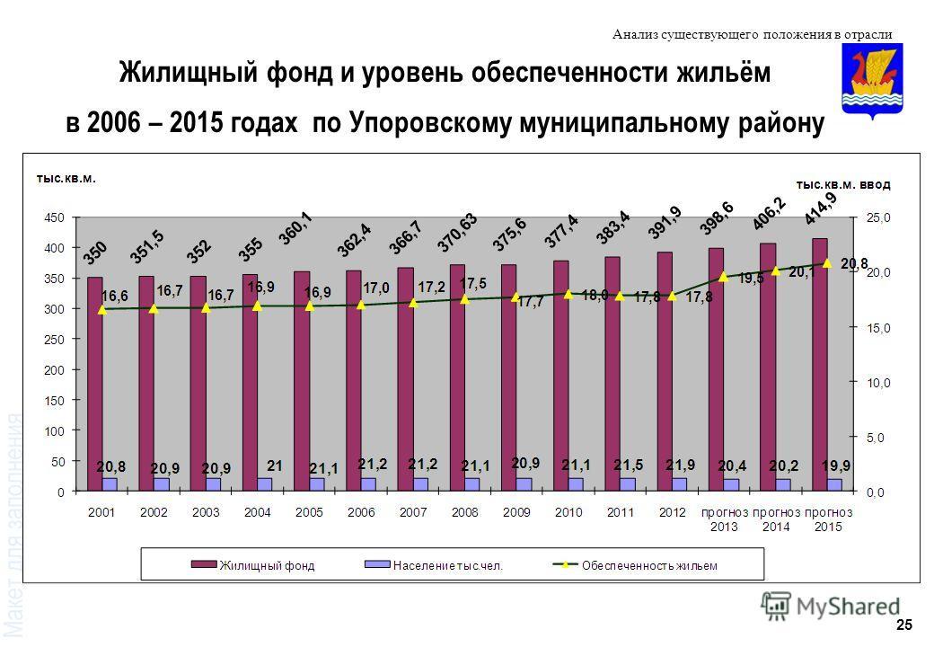 25 Жилищный фонд и уровень обеспеченности жильём в 2006 – 2015 годах по Упоровскому муниципальному району Анализ существующего положения в отрасли