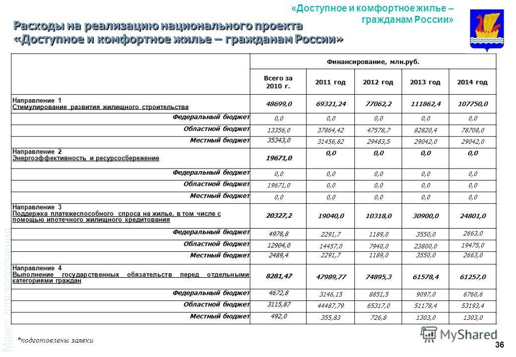 36 Расходы на реализацию национального проекта «Доступное и комфортное жилье – гражданам России» Финансирование, млн.руб. Всего за 2010 г. 2011 год 2012 год 2013 год 2014 год Направление 1 Стимулирование развития жилищного строительства 48699,069321,