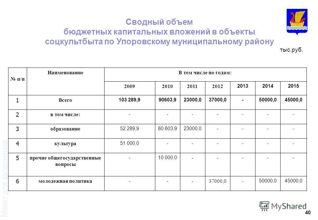40 Сводный объем бюджетных капитальных вложений в объекты соцкультбыта по Упоровскому муниципальному району тыс.руб. п/п НаименованиеВ том числе по годам: 2009201020112012 201320142015 1 Всего 103 289,990603,923000,037000,0-50000,045000,0 2 в том чис
