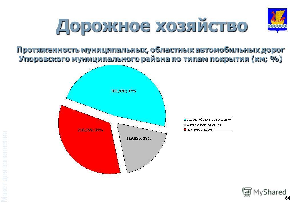 54 Дорожное хозяйство Протяженность муниципальных, областных автомобильных дорог Упоровского муниципального района по типам покрытия (км; %)