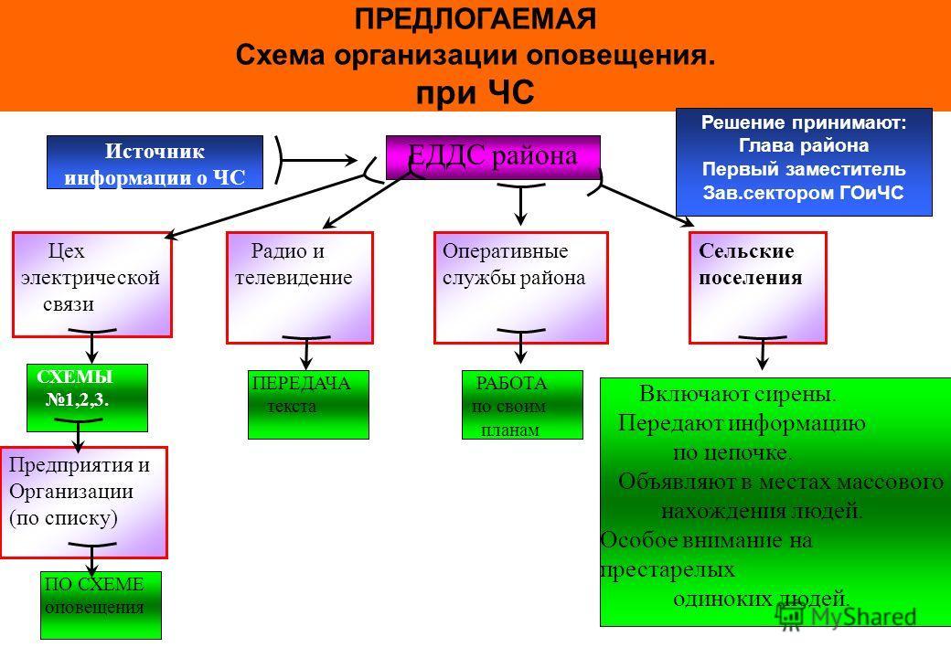 ЕДДС района СХЕМЫ 1,2,3.