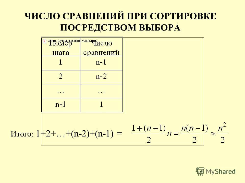 ЧИСЛО СРАВНЕНИЙ ПРИ СОРТИРОВКЕ ПОСРЕДСТВОМ ВЫБОРА Итого: 1+2+…+(n-2)+(n-1) =