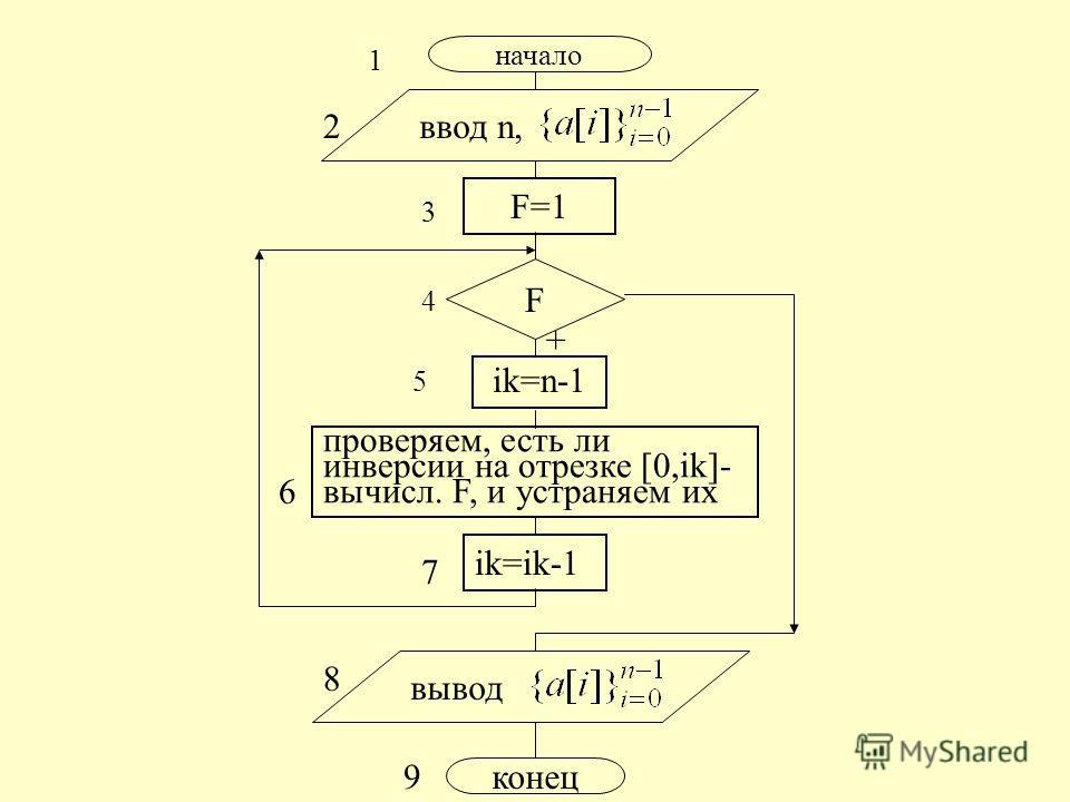начало ввод n, F=1 F ik=n-1 ik=ik-1 вывод конец 1 2 4 3 5 6 9 8 7 + проверяем, есть ли инверсии на отрезке [0,ik]- вычисл. F, и устраняем их