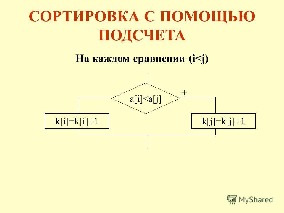 СОРТИРОВКА С ПОМОЩЬЮ ПОДСЧЕТА k[j]=k[j]+1 a[i]