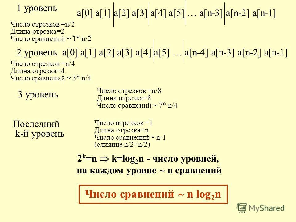 a[0] a[1] a[2] a[3] a[4] a[5] … a[n-3] a[n-2] a[n-1] Число отрезков =n/2 Длина отрезка=2 Число сравнений 1* n/2 1 уровень Число отрезков =n/8 Длина отрезка=8 Число сравнений 7* n/4 3 уровень a[0] a[1] a[2] a[3] a[4] a[5] … a[n-4] a[n-3] a[n-2] a[n-1]
