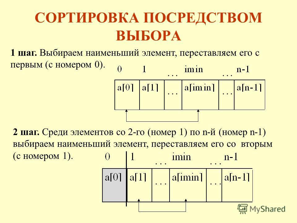 СОРТИРОВКА ПОСРЕДСТВОМ ВЫБОРА 1 шаг. Выбираем наименьший элемент, переставляем его с первым (с номером 0). 2 шаг. Среди элементов со 2-го (номер 1) по n-й (номер n-1) выбираем наименьший элемент, переставляем его со вторым (с номером 1).