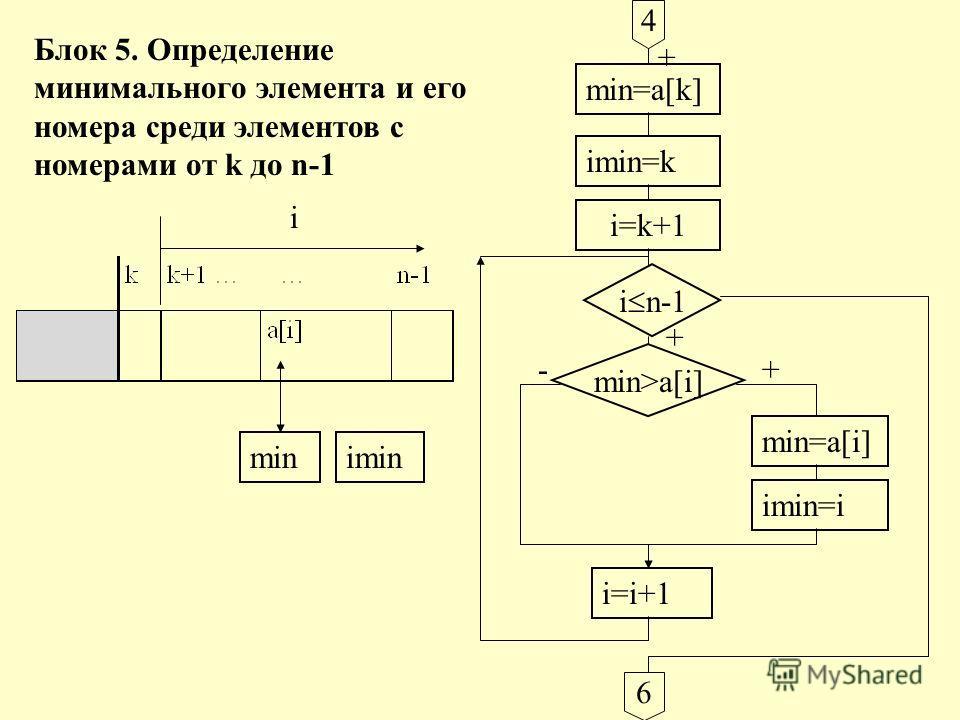 i minimin Блок 5. Определение минимального элемента и его номера среди элементов с номерами от k до n-1 4 min=a[k] imin=k + i=k+1 i n-1 min>a[i] + min=a[i] imin=i i=i+1 6 +-
