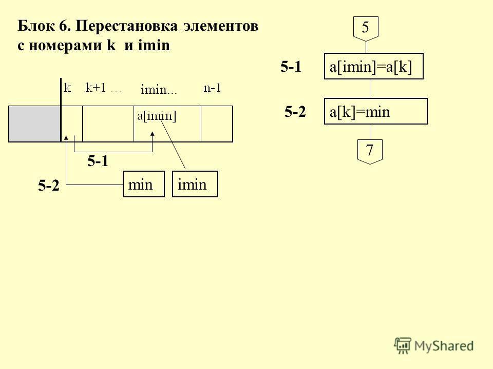 5 a[imin]=a[k] a[k]=min 7 Блок 6. Перестановка элементов с номерами k и imin minimin 5-1 5-2 5-1 5-2 imin...