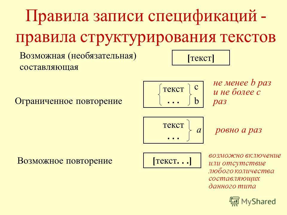 Правила записи спецификаций - правила структурирования текстов Возможная (необязательная) составляющая [текст] Ограниченное повторение текст... b c не менее b раз и не более с раз ровно a раз Возможное повторение [текст...] возможно включение или отс