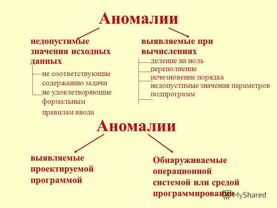 Аномалии недопустимые значения исходных данных выявляемые при вычислениях Обнаруживаемые операционной системой или средой программирования выявляемые проектируемой программой Аномалии деление на ноль переполнение исчезновение порядка недопустимые зна