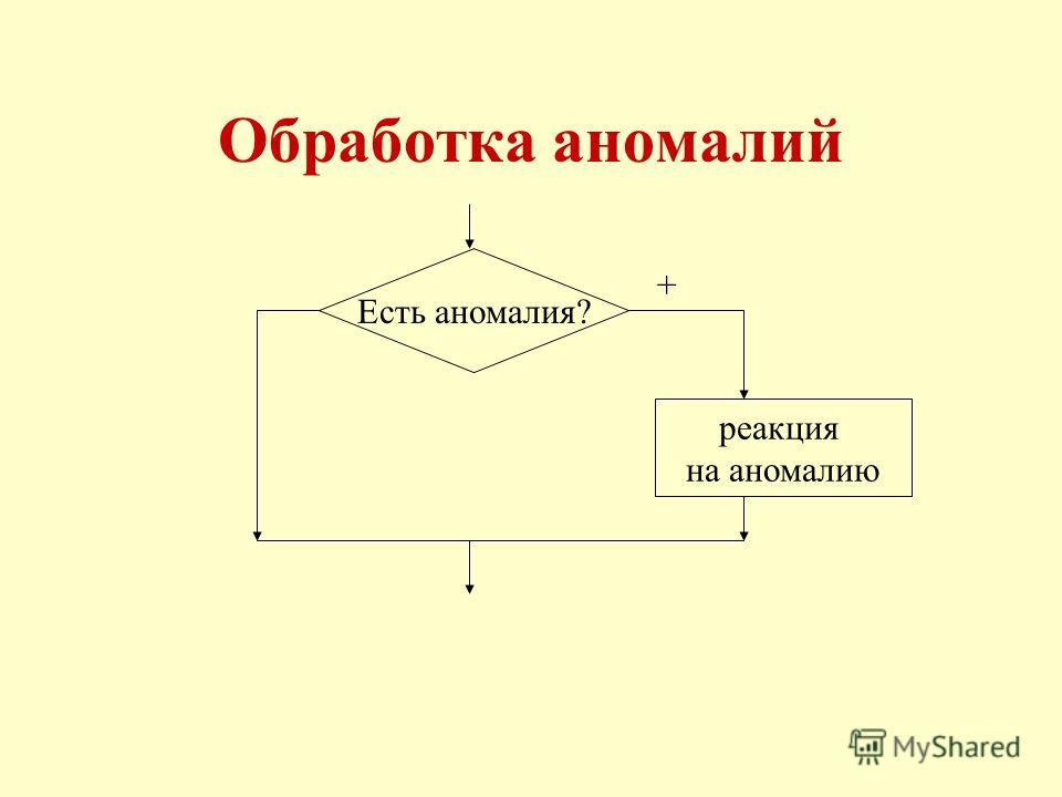 Обработка аномалий Есть аномалия? реакция на аномалию +