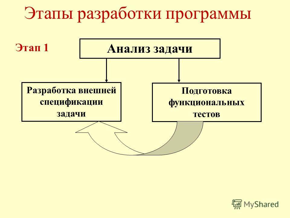 Этапы разработки программы Этап 1 Анализ задачи Разработка внешней спецификации задачи Подготовка функциональных тестов