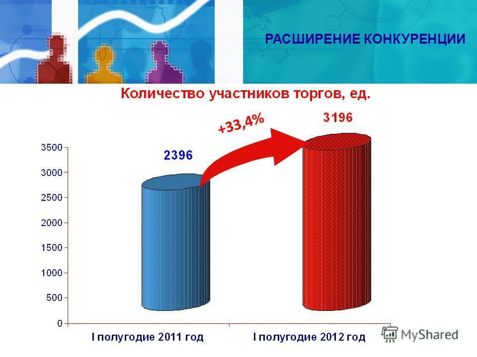 РАСШИРЕНИЕ КОНКУРЕНЦИИ +33,4%