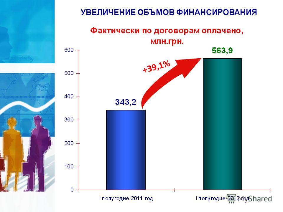 УВЕЛИЧЕНИЕ ОБЪМОВ ФИНАНСИРОВАНИЯ +39,1%