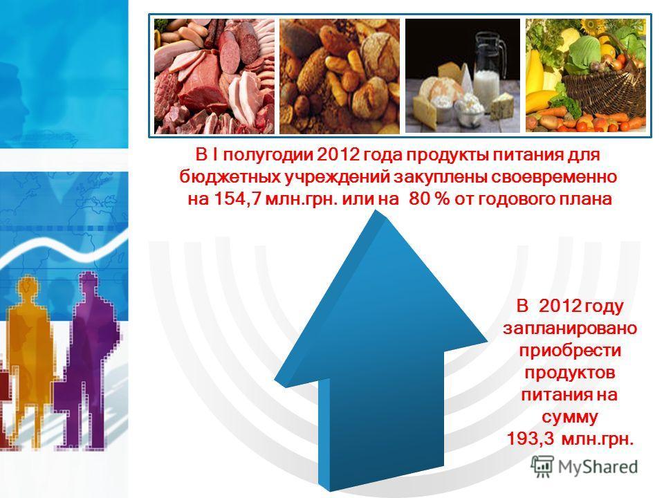 В 2012 году запланировано приобрести продуктов питания на сумму 193,3 млн.грн. В I полугодии 2012 года продукты питания для бюджетных учреждений закуплены своевременно на 154,7 млн.грн. или на 80 % от годового плана