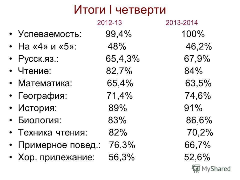 Итоги I четверти 2012-13 2013-2014 Успеваемость: 99,4% 100% На «4» и «5»: 48% 46,2% Русск.яз.: 65,4,3% 67,9% Чтение: 82,7% 84% Математика: 65,4% 63,5% География: 71,4% 74,6% История: 89% 91% Биология: 83% 86,6% Техника чтения: 82% 70,2% Примерное пов