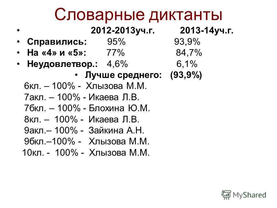 Словарные диктанты 2012-2013уч.г. 2013-14уч.г. Справились: 95% 93,9% На «4» и «5»: 77% 84,7% Неудовлетвор.: 4,6% 6,1% Лучше среднего: (93,9%) 6кл. – 100% - Хлызова М.М. 7акл. – 100% - Икаева Л.В. 7бкл. – 100% - Блохина Ю.М. 8кл. – 100% - Икаева Л.В.