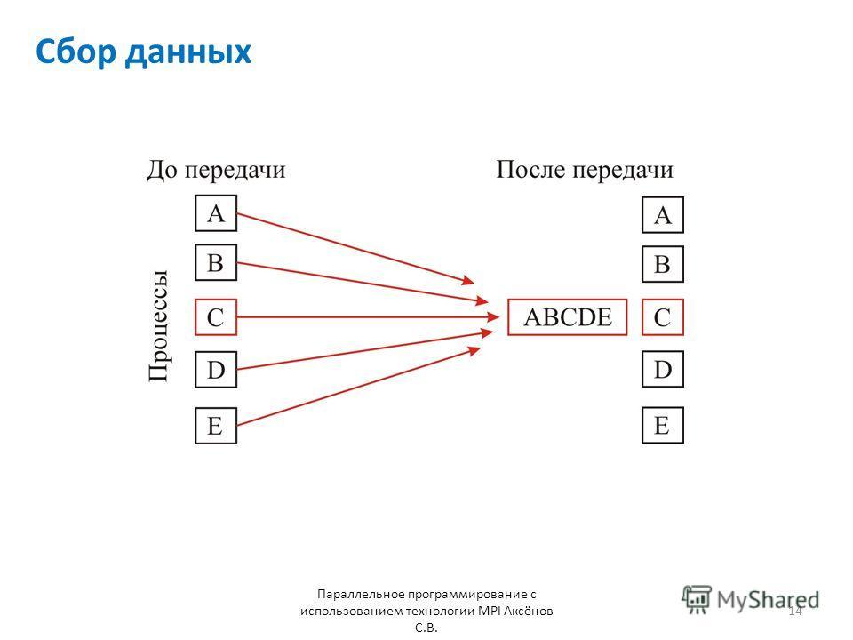 Сбор данных Параллельное программирование с использованием технологии MPI Аксёнов С.В. 14